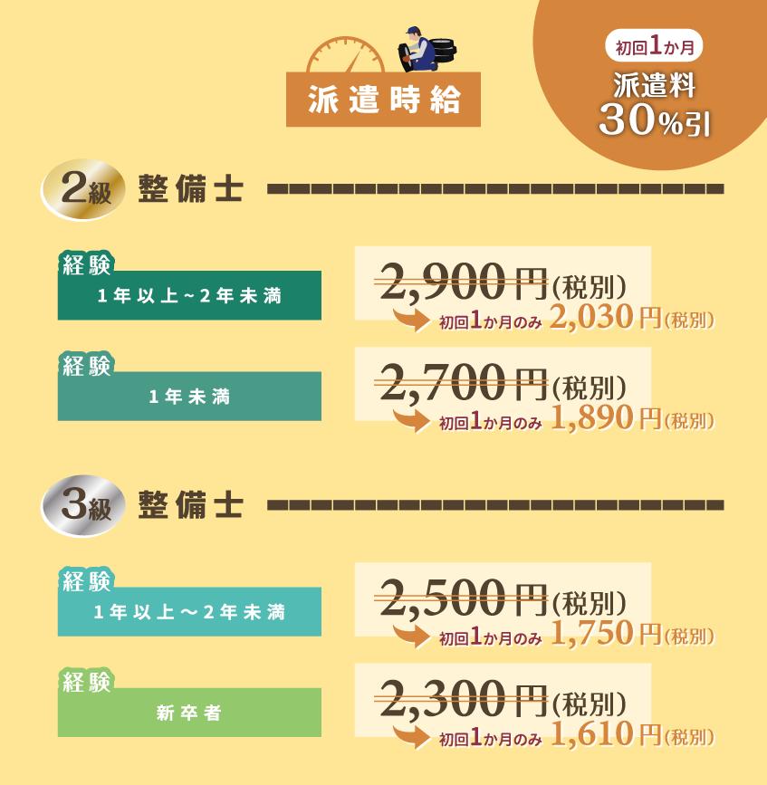 派遣時給 初回1カ月は30%引き 2級整備士:経験1年以上2年未満は2900円→2030円(税別)、1年未満は2700円→1890円(税別)、3級整備士:経験1年以上2年未満は2500円→1750円(税別)、新卒者は2300円→1610円(税別)